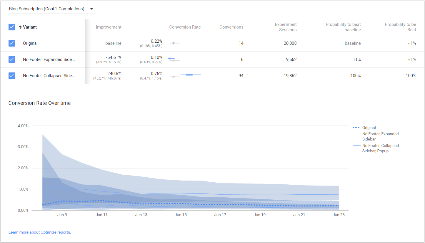 Getting Started with Google Optimize | Analytics, ONLY infoTech