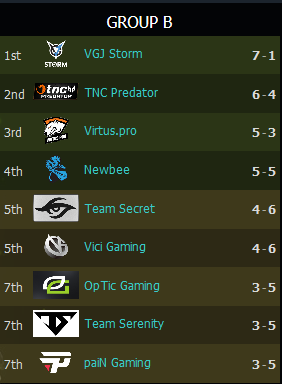 TI8 Day 2: NA Still Reigns Supreme | Gaming, ONLY infoTech