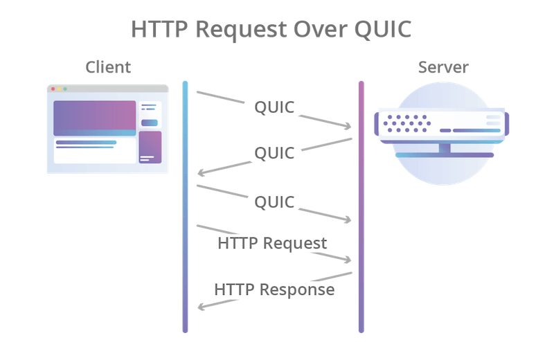 HTTP request over QUIC