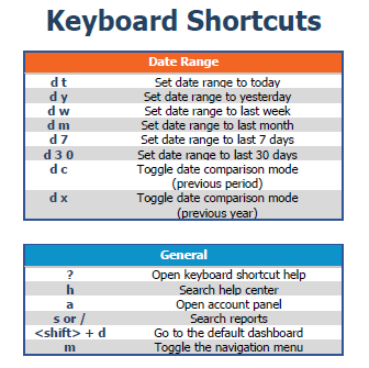 Google Analytics Shortcuts and Tips to Save Time | Analytics, ONLY infoTech