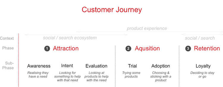 Onboarding Users Of Your Product: From Trial To Payment   UX