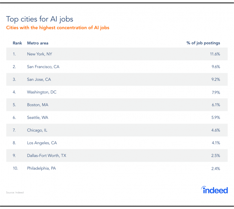Top cities for AI jobs