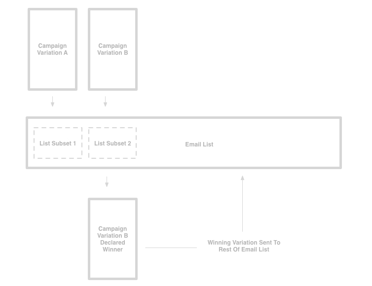 Campaign Monitor - A/B Test Email Marketing Campaigns