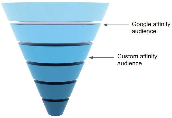 sales-funnel-custom-affinity-audiences