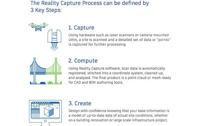 4 Reality Capture Technologies Construction Managers Need to Know | Innovation