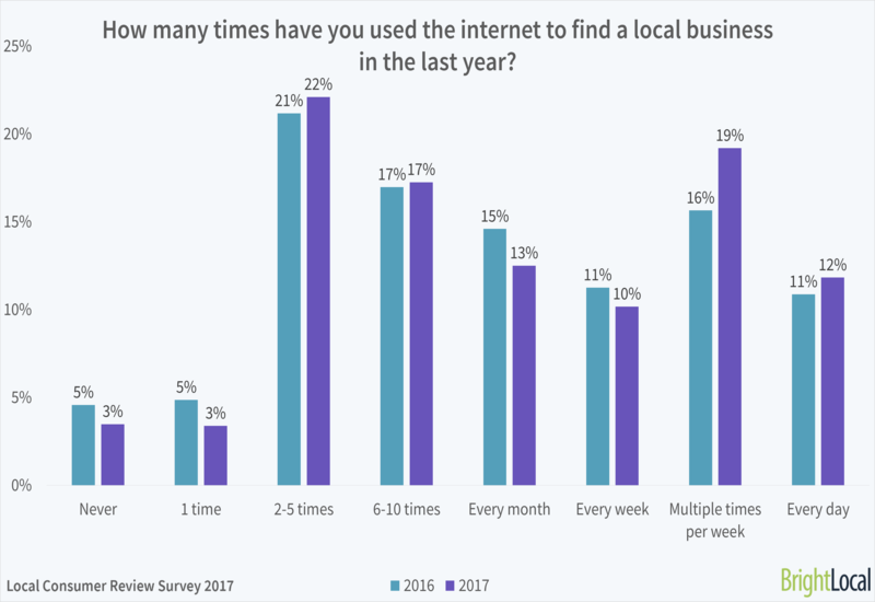 local-business-seo-stats