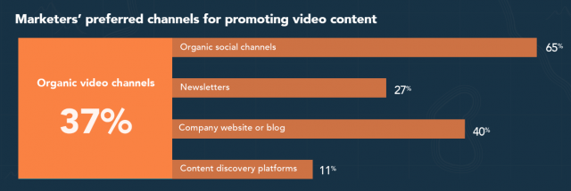 65% of Marketers Leverage Organic Social Channels to Distribute Video Content | B2B Marketing