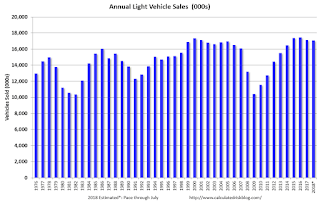 Annual Vehicle Sales: On Pace to decline slightly in 2018 | Risk Management