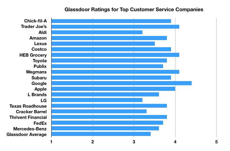 Chart showing the Glassdoor employee ratings for the top 20 customer service companies.