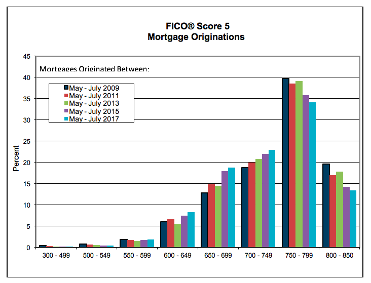 FICO 5 Mortgage Originations