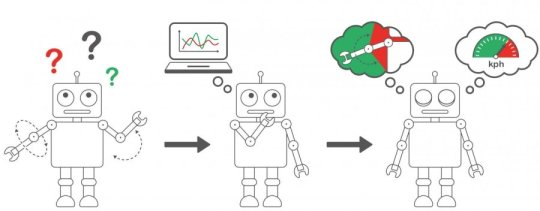 First machine learning method capable of accurate extrapolation | Robotics
