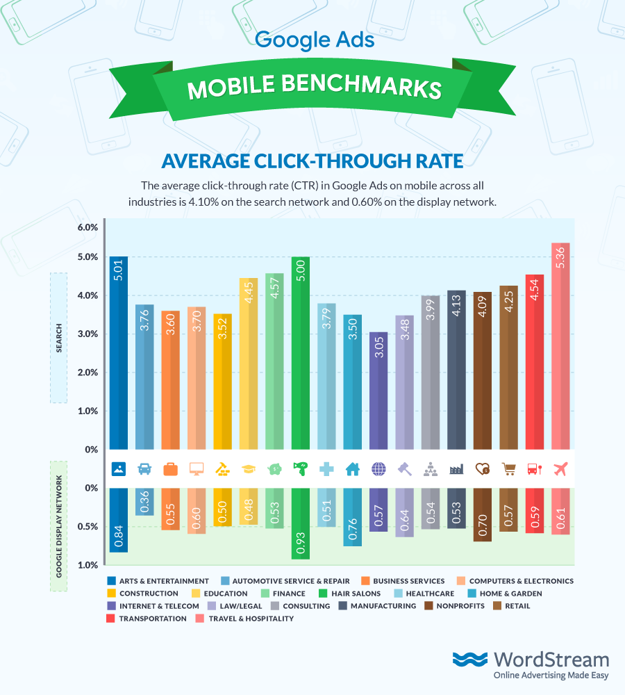 Google Ads Mobile Benchmarks Average CTR