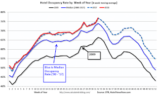 Hotels: Occupancy Rate Increased Year-over-Year | Risk Management