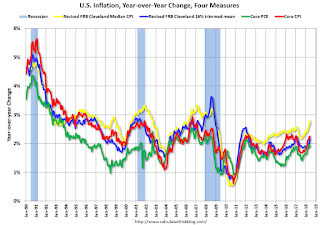 Key Measures Show Inflation increased YoY in July | Risk Management