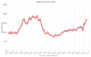 Leading Index for Commercial Real Estate Increases in July | Risk Management