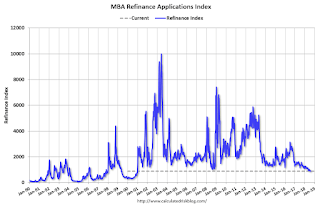 MBA: Mortgage Applications Decreased in Latest Weekly Survey | Risk Management