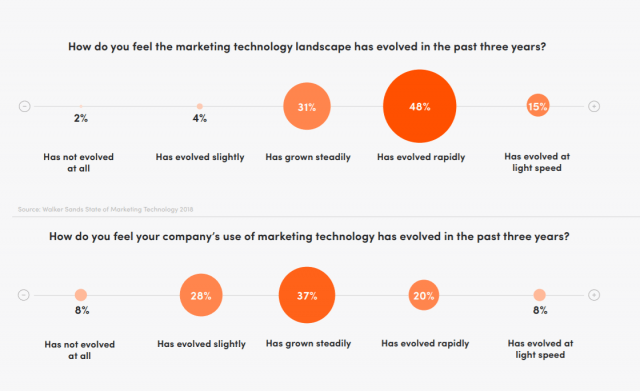 Marketers Struggle with Agility in Fast-Evolving MarTech Landscape  | B2B Marketing