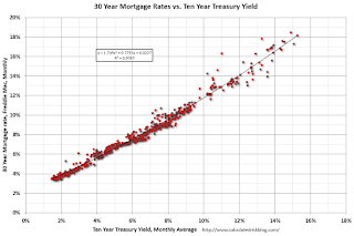 Mortgage Rates and Ten Year Yield | Risk Management