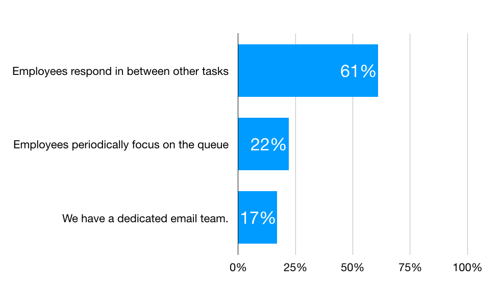 Chart illustrating how contact centers manage email volume.