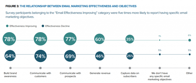 Report: Email Marketing Effectiveness is on the Rise | B2B Marketing