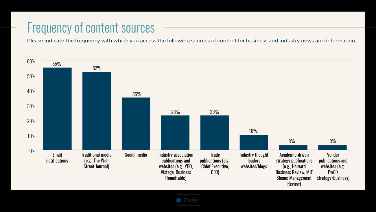 Study What content do industry leaders consume Info PR