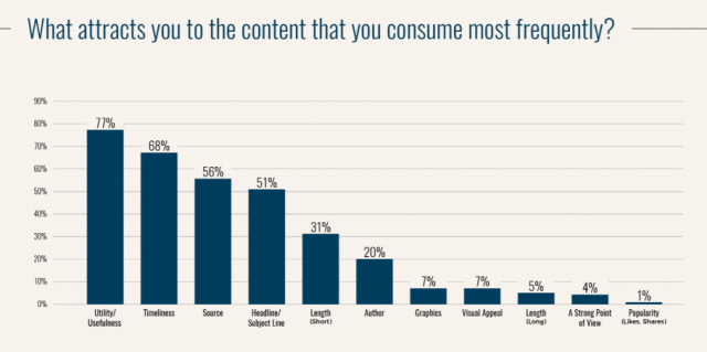 Survey: Usefulness is Top Attribute for Marketing Content | B2B Marketing