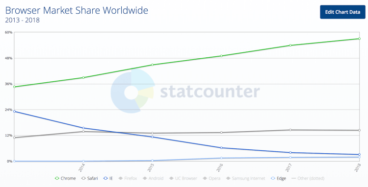 A graph showing Internet Explorer's global market share from 2013 to 2018. It has declined from about 23 percent to about 3 percent.