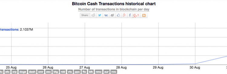 Bitcoin Cash Stress Test Results: 2.1 Million Transactions Cause No Surge in Fees   Crypto