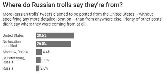 Propaganda-spewing Russian trolls act differently online from regular people