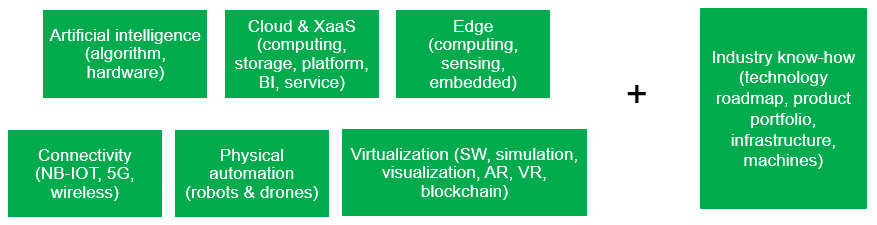 Categories of transformative technologies