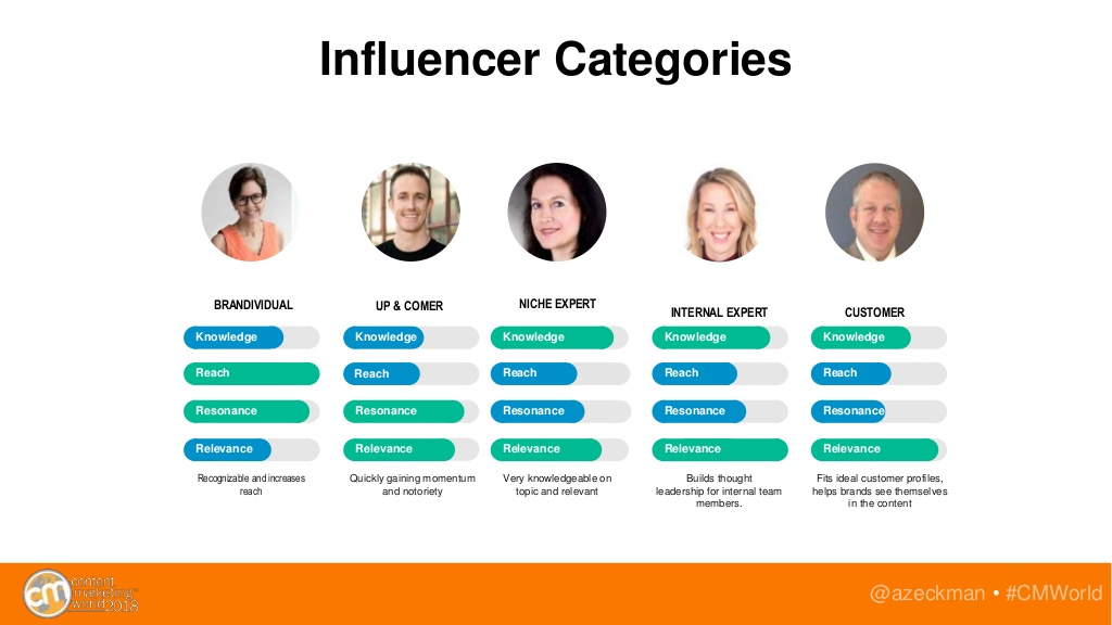 Categories of Influencers for B2B Marketing Campaigns