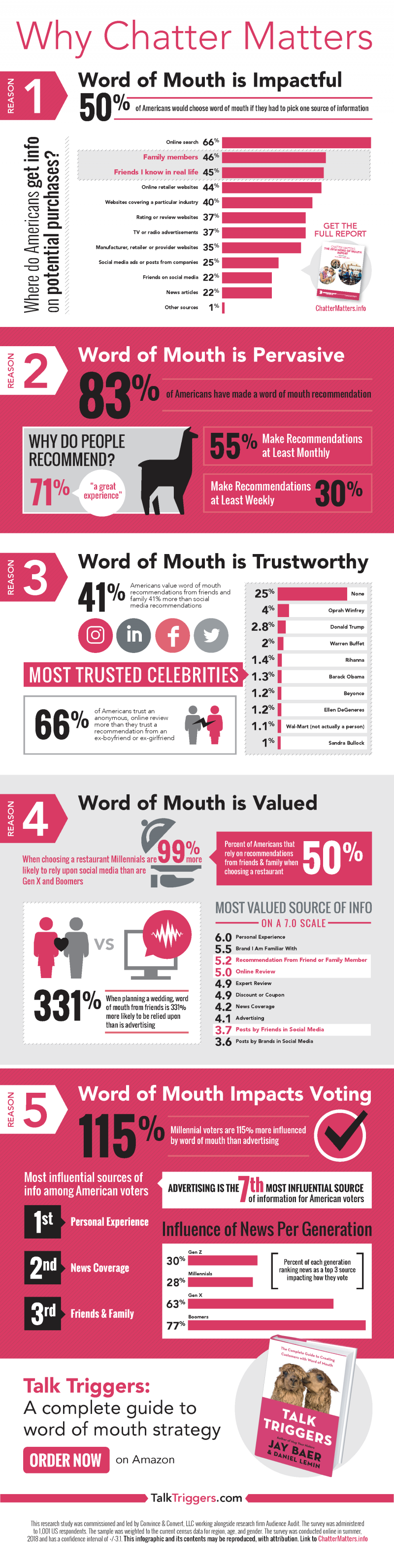 1537382275 321 17 New Statistics About Word of Mouth Marketing