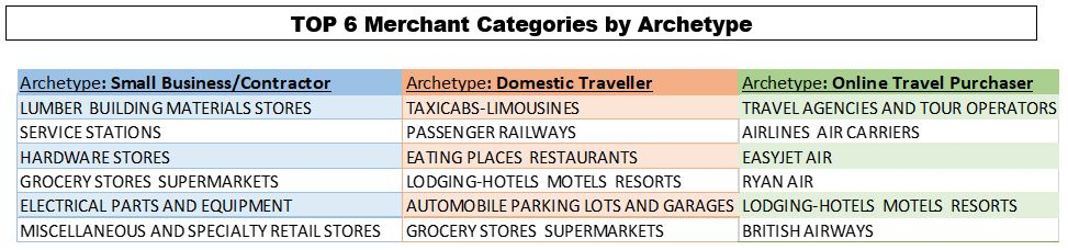 List of merchant categories by archetype