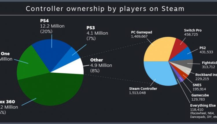 783 dance pads and 27.2 million Xbox 360 controllers are connected to Steam | Industry