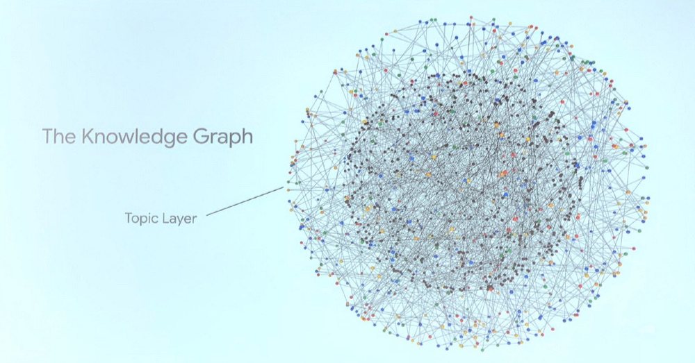 Google's new topic layer in the knowledge graph
