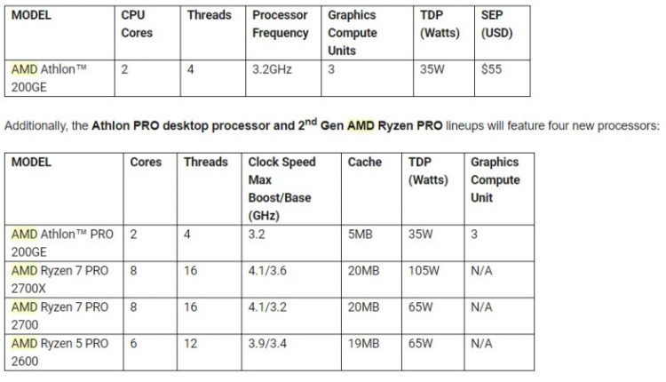 AMD marches out new Athlon, Athlon Pro, and Ryzen Pro desktop processors | Gaming News
