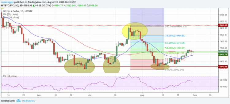 Bitcoin, Ethereum, Ripple, Bitcoin Cash, EOS, Stellar, Litecoin, Cardano, Monero, IOTA: Price Analysis, August 31 | Crypto