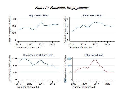 Facebook beats Twitter at fighting fake news, a new study found Tech| Social