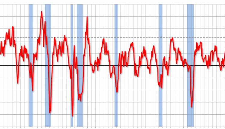 ISM Manufacturing index increased to 61.3 in August | Risk Management