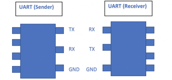 IoT Devices TechNot-So-Hidden Risk of UART Interface | Cyber Security
