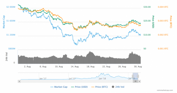 Neo Price Bleeds 40% to End August as Worst-Performing Big Crypto   Crypto