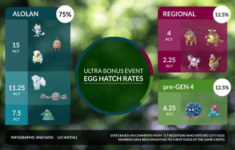 pokemon-go-regional-hatch-rate