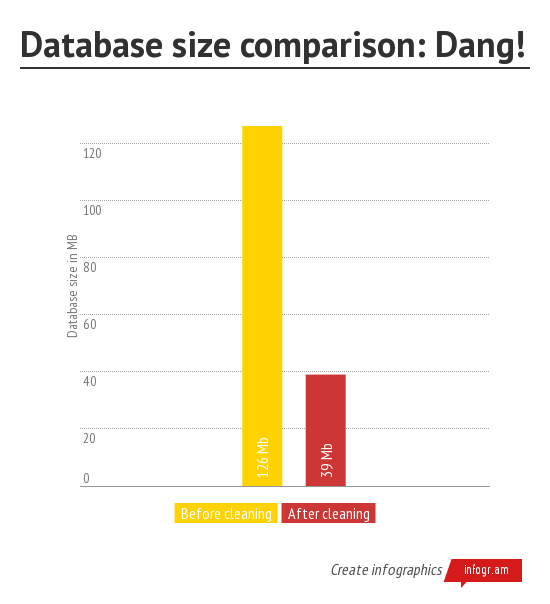 Database Size Comparison After Optimization of MySQL