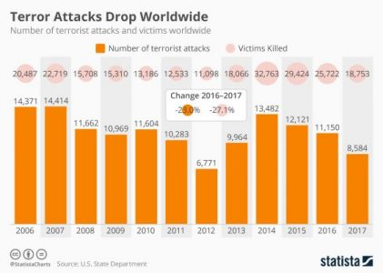 Terror Attacks Hit Five-Year Worldwide Low | Risk Management