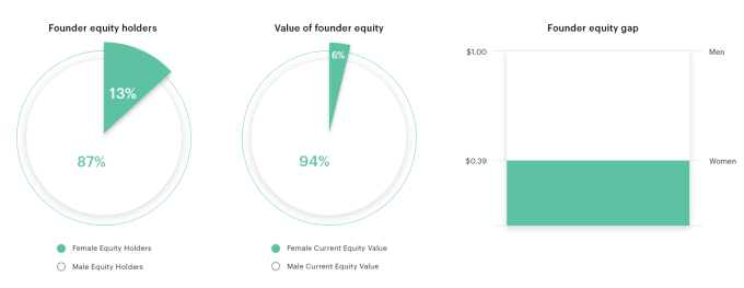 The Gap Table: Women own just 9% of startup equity   Industry