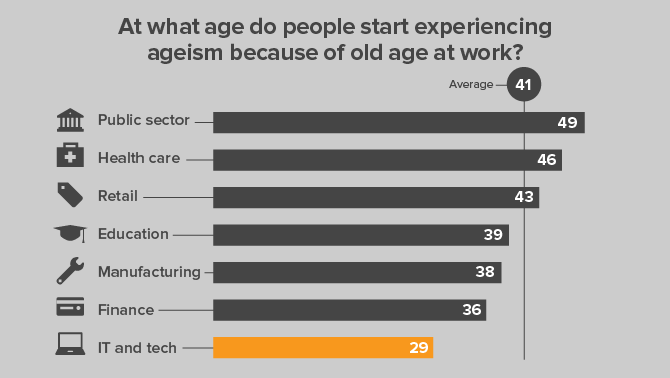 Regular Ageism in the Tech Business 1
