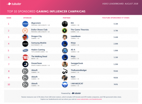 Gaming influencer report: Ninja leaps to top in August | Industry