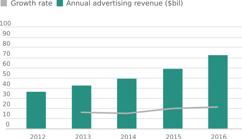 data-ad-revenue