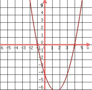 """No more need to learn anything.mI got the """"graph"""" answer online."""