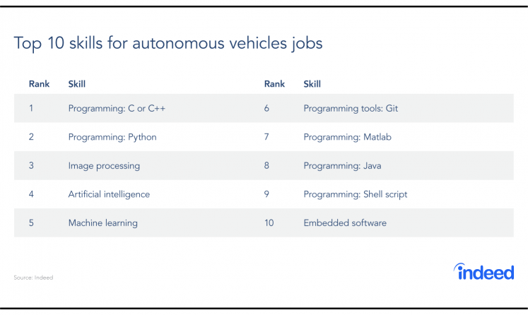 Top 10 skills for autonomous vehicle jobs